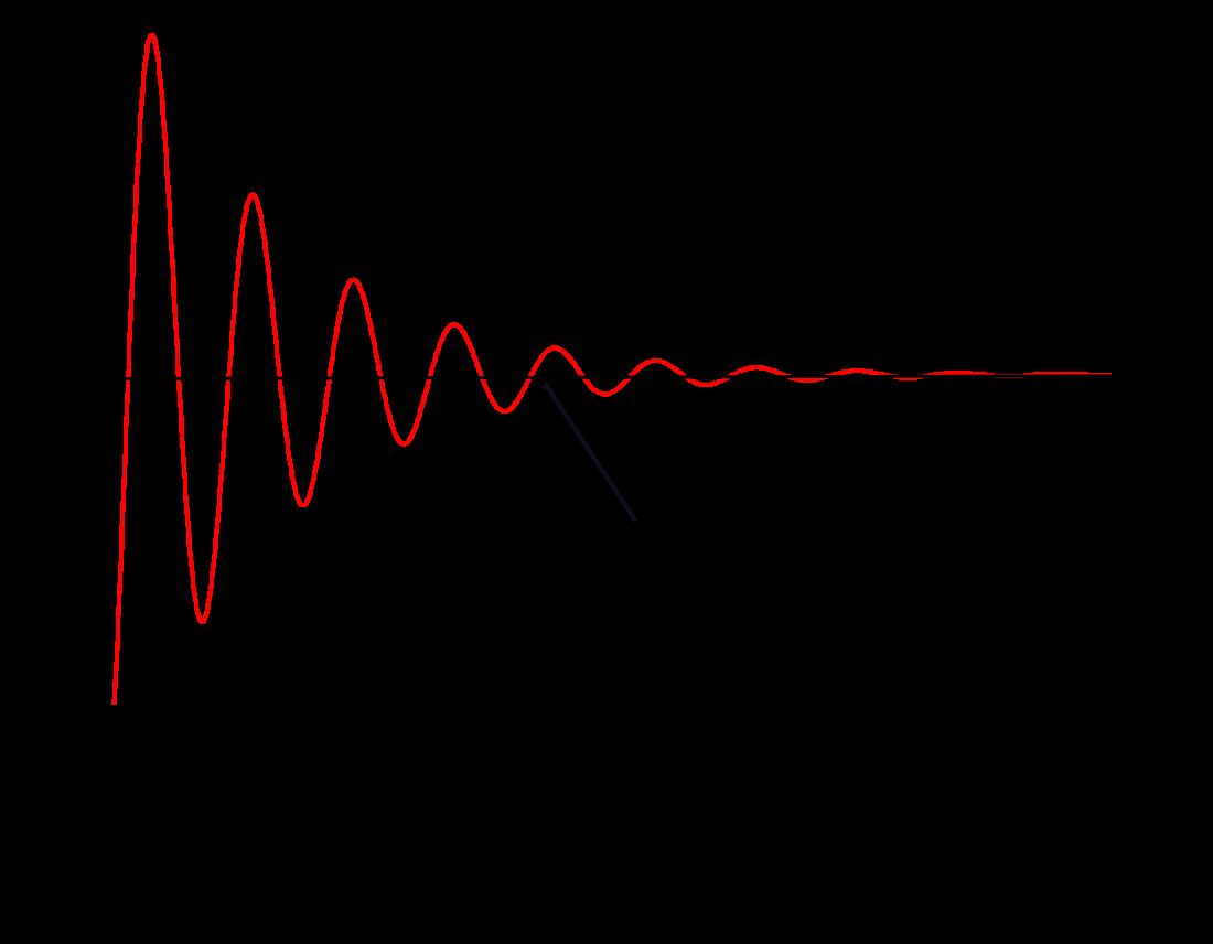 Gravimetric control feed rate graph
